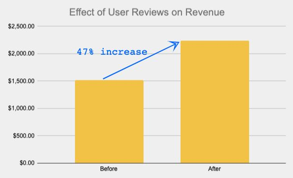 User Reviews on Revenue
